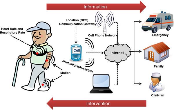 remote-health-monitoring